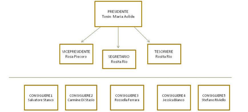struttura-associazione_sosolidarieta