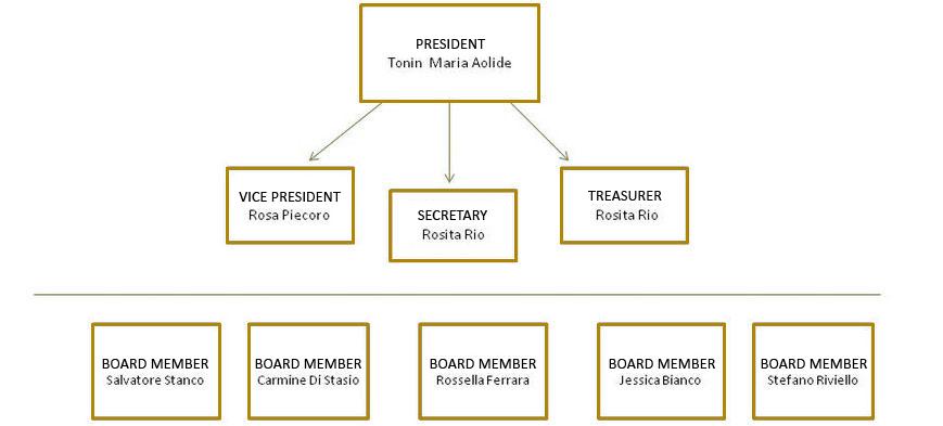 struttura-associazione_sosolidarieta_en